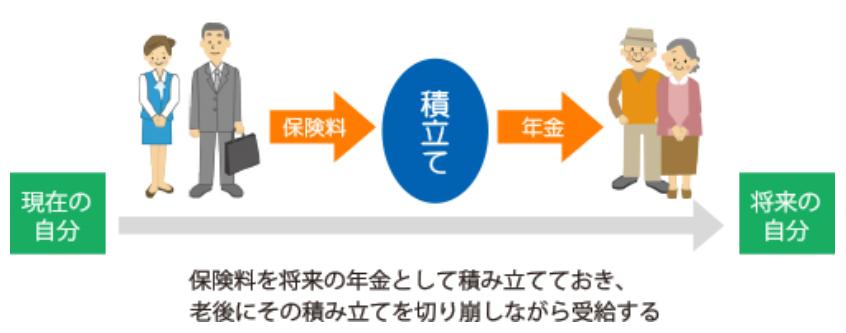 日本の年金制度 積立方式