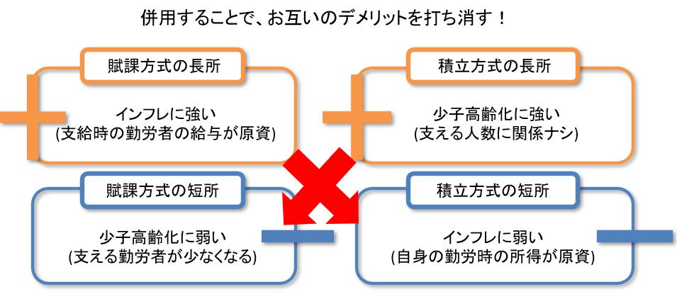 賦課方式と積立方式のメリットとデメリット