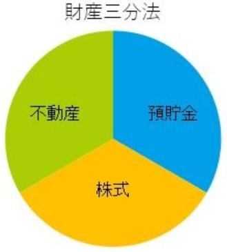 台湾在住中に是非出来ることから始めましょう。「財産三分法」のススメ
